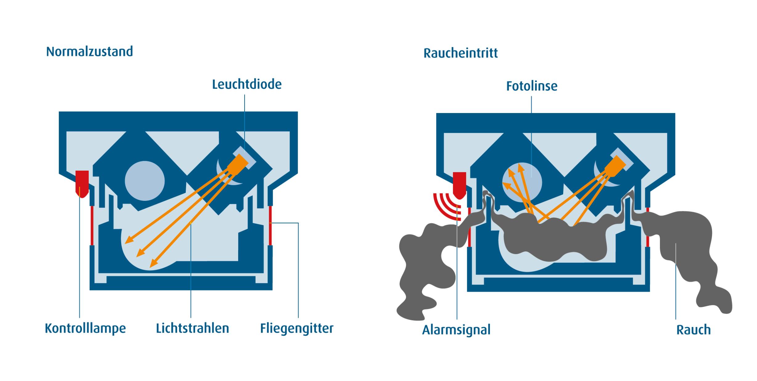 lebensretter rauchmelder freiwillige feuerwehr freising e v. Black Bedroom Furniture Sets. Home Design Ideas