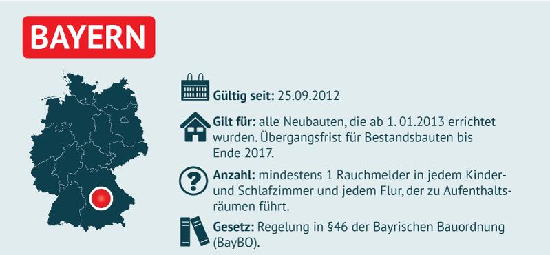 Gesetzeslage für Rauchmelder in Bayern